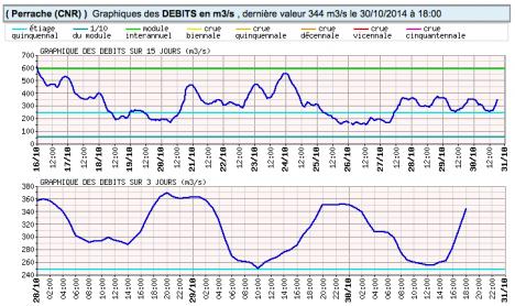 debit-rhone-perrache-15-31